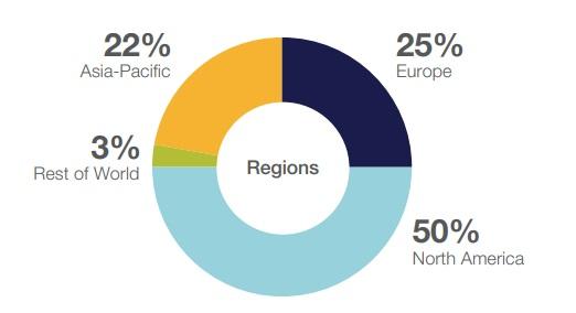 Megatrend Gesundheit - Umsatzverteilung in den Regionen von Thermo Fisher Scientific