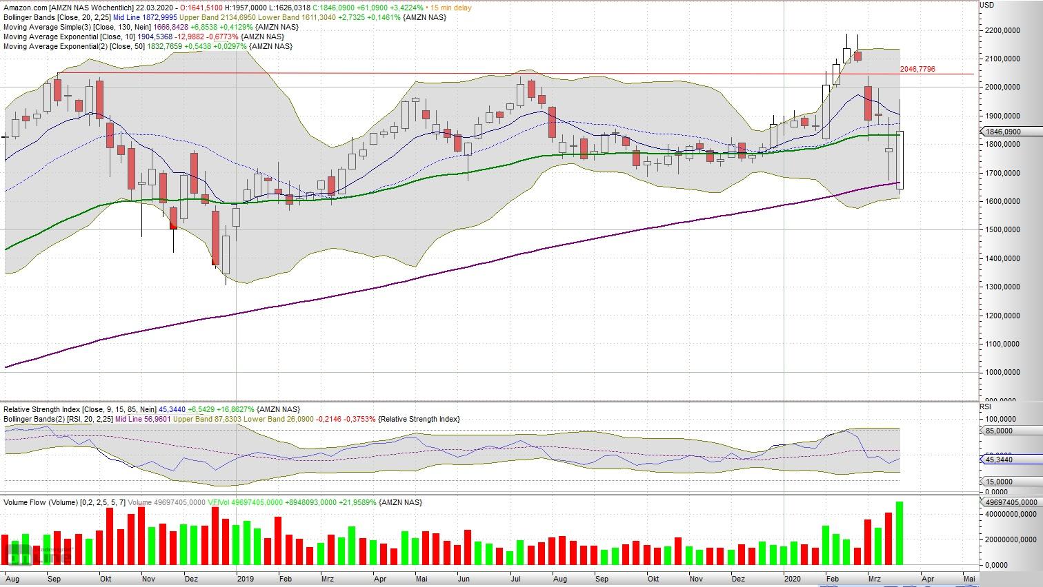 Welche Aktien trotzen dem Crash? - Wochen-Chart von Amazon