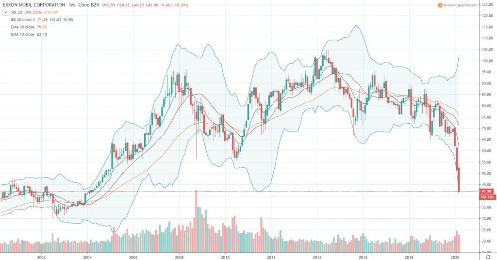 Aktien kaufen in Krisenzeiten - Exxon Mobil