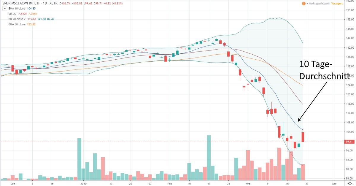Welche Aktien trotzen dem Crash? Tages-Chart MSCI ACWI.