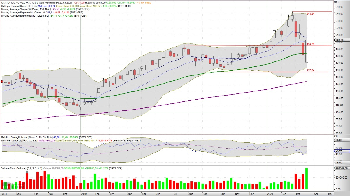 Welche Aktien trotzen dem Crash? Wochen-Chart von Sartorius