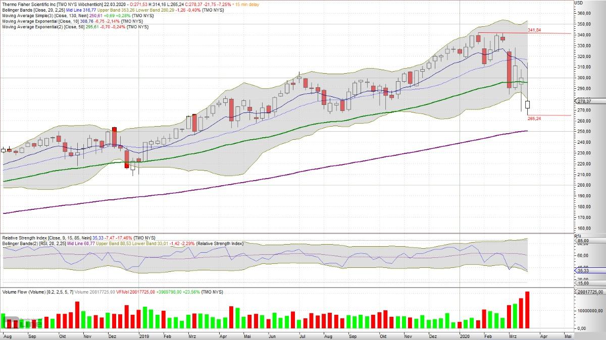Welche Aktien trotzen dem Crash? Wochen-Chart von Thermo Fisher Scientific