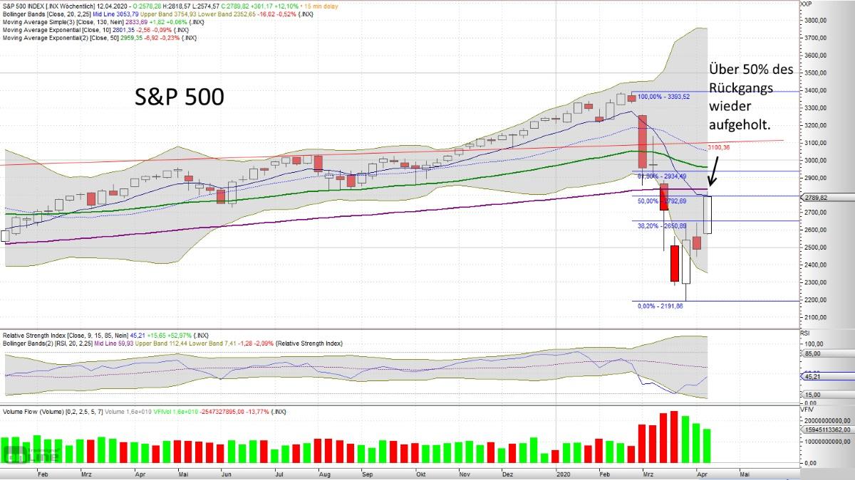 Warum steigt der Aktienmarkt so stark an? S&P 500 09.04.2020