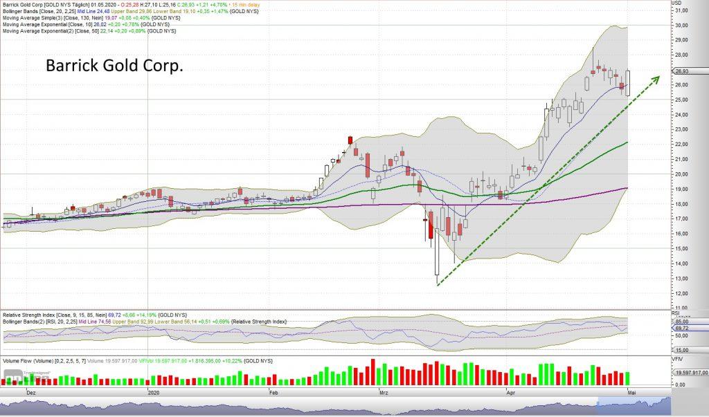 Blick in die Zukunft - Barrick Gold Corp