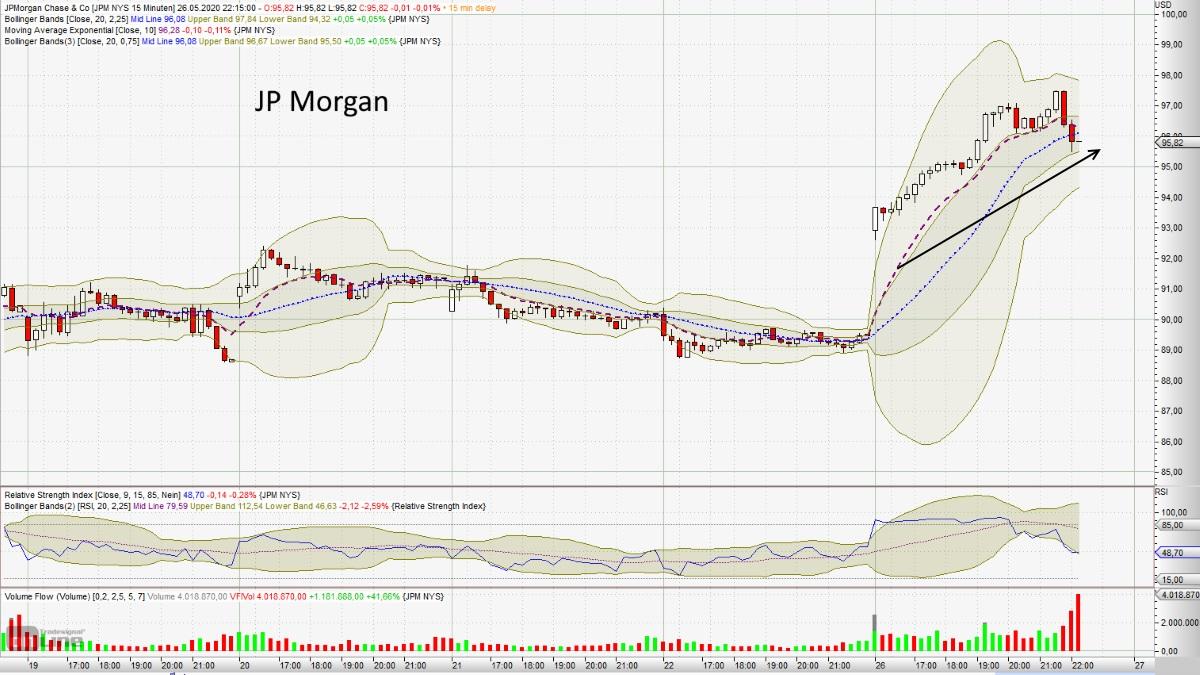 Erholung am Aktienmarkt nun auf mehreren Standbeinen - JP Morgan