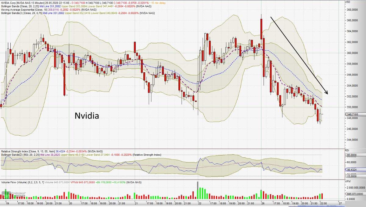 Erholung am Aktienmarkt nun auf mehreren Standbeinen - Nvidia