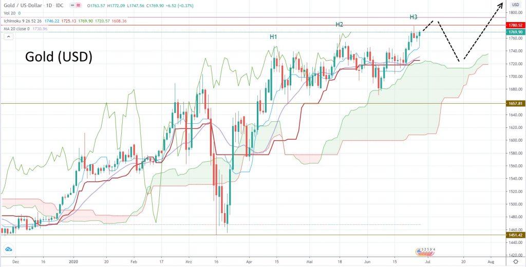 Ausblick Kapitalmarkt für die KW 27 - Goldpreis in US-Dollar