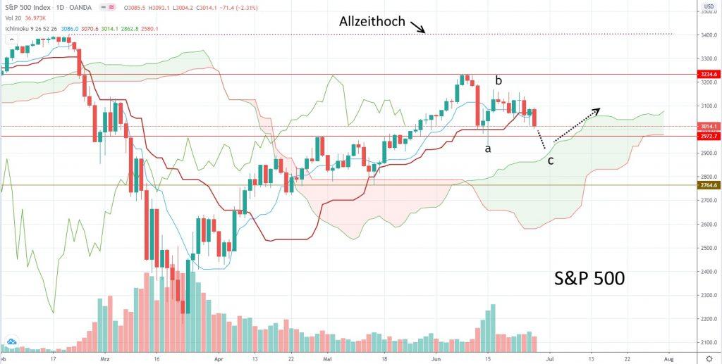 Ausblick Kapitalmarkt für die KW 27 - S&P 500