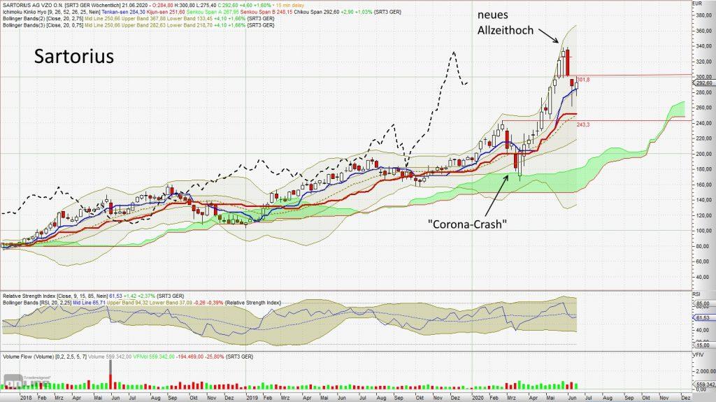 Gewinner-Aktien mit beachtlicher Outperformance - Sartorius