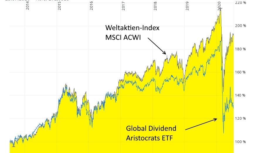 Dividenden-Aristokrat - Global Dividend Aristocrats ETF