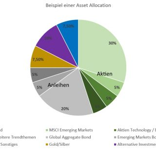 Taktische Asset Allocation