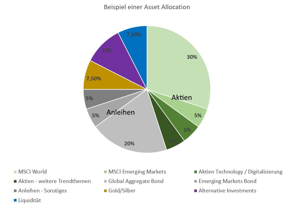 Investieren in Asien - Beispiel einer Asset Allocation