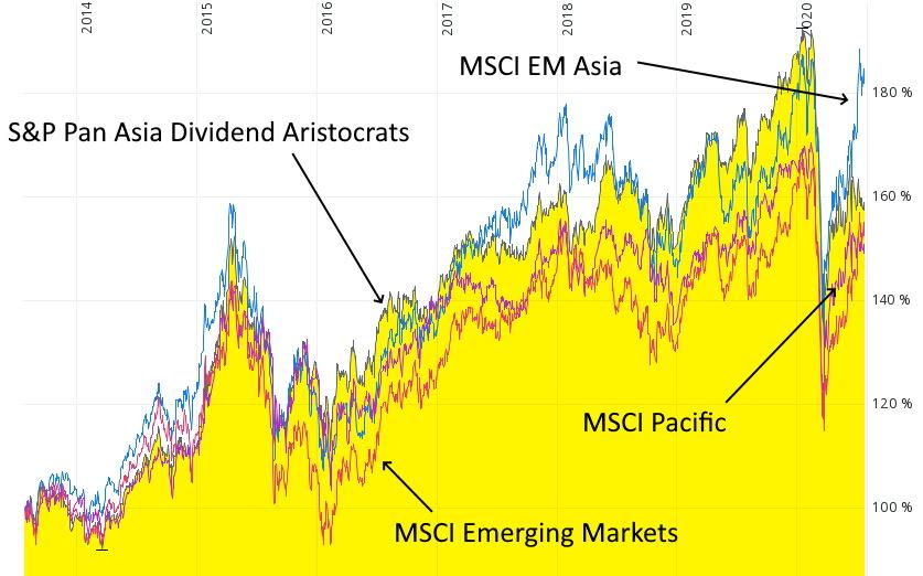 Investieren in Asien -  Vier ETF mit der Region Asien-Pazifik