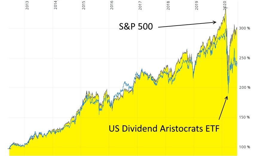 Dividenden-Aristokrat - US Dividend Aristocrats ETF