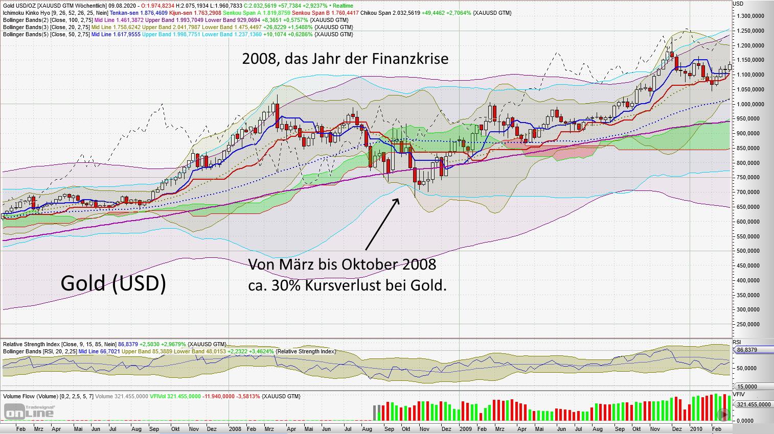 In Gold investieren - Goldpreisentwicklung 2008