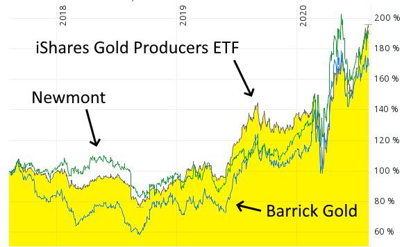 In Gold investieren - Goldminen-Aktien und Goldminenaktien-ETF