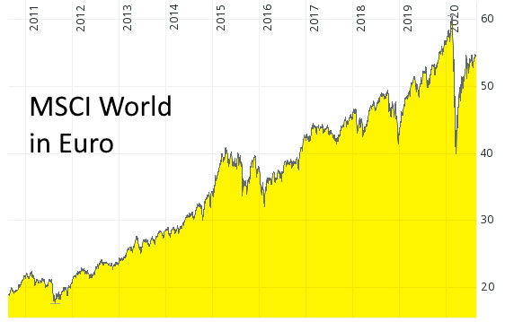 Investieren in Aktien bedeutet Freiheit - Der MSCI World von August 2010 bis August 2020