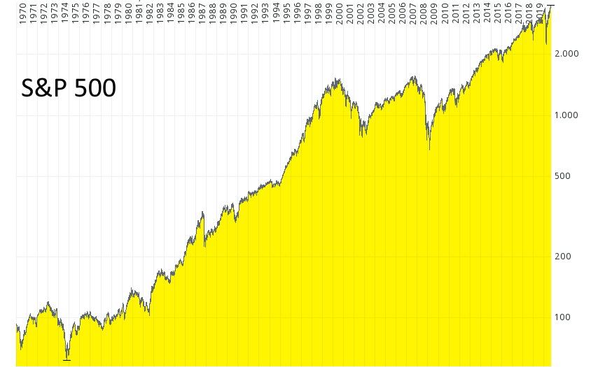 Die Reichen werden immer reicher - S&P 500 in den letzten 50 Jahren