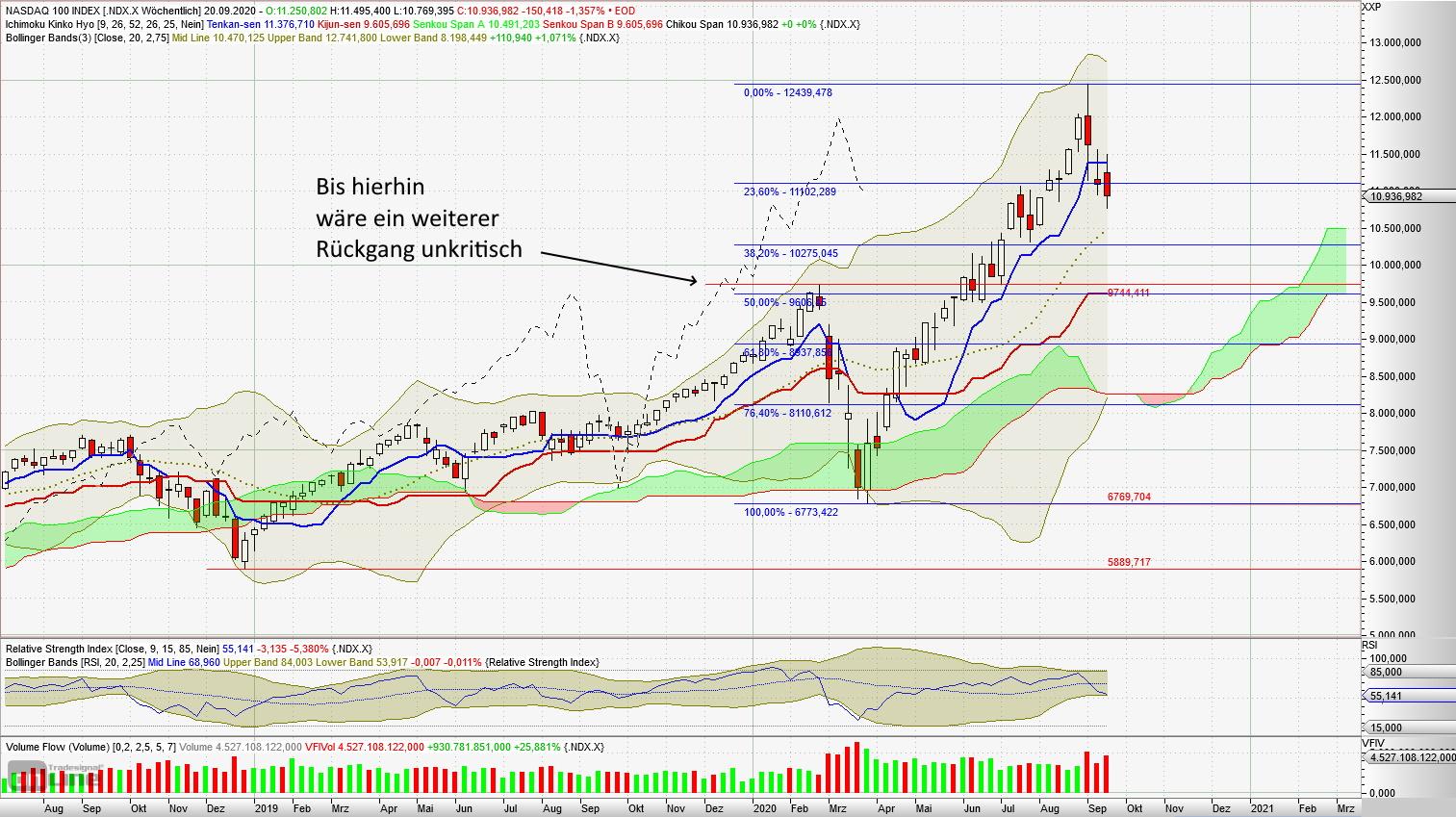 Korrektur der Technologie-Aktien - Nasdaq 100