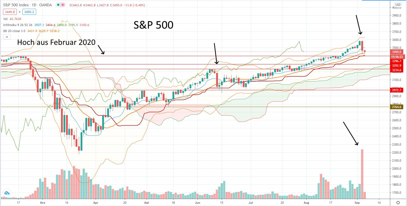 Heftige Korrektur am Aktienmarkt - S&P 500