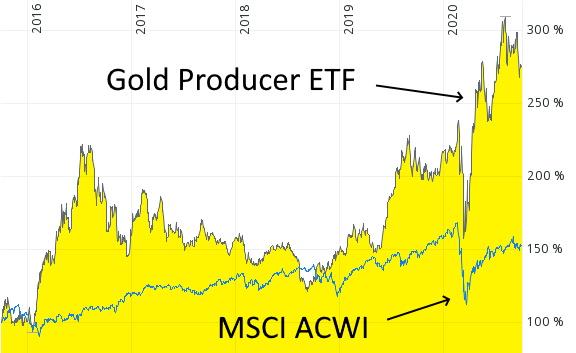 Aktien-ETF mit einer Outperformance im Jahr 2020 - ETF mit Goldminen-Aktien
