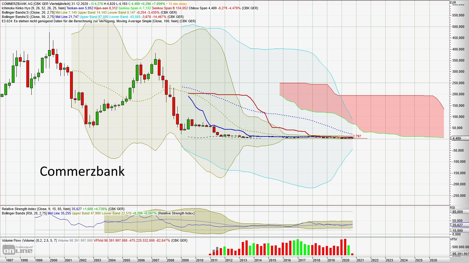Vier prominente Beispiele, warum mir buy and hold zu riskant ist. - Commerzbank