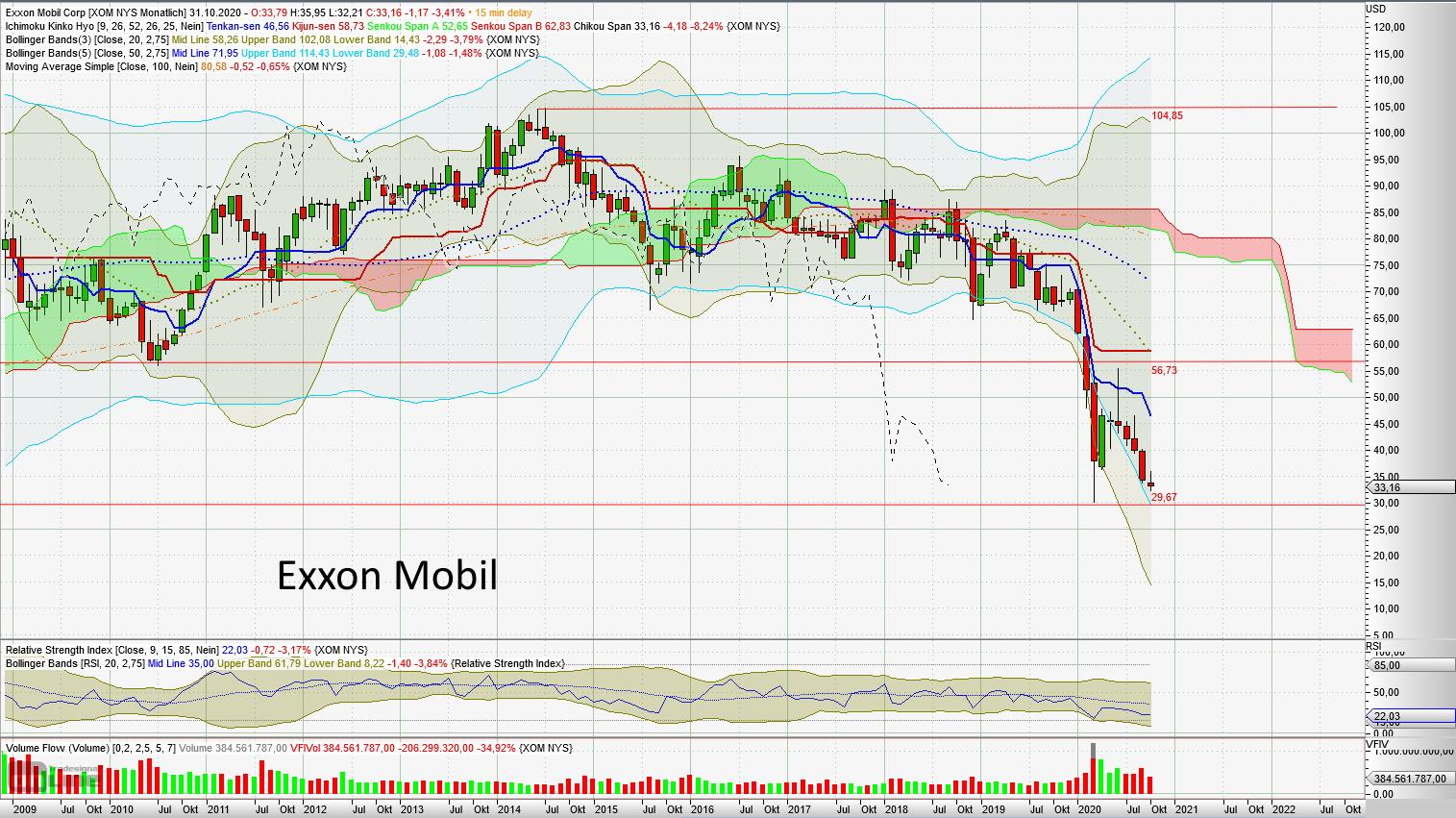 Vier prominente Beispiele, warum mir buy and hold zu riskant ist. - Exxon Mobil