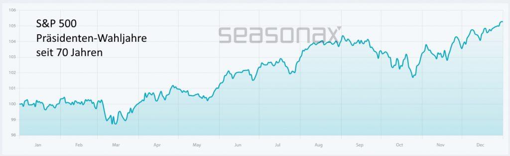 Die erfolgreichste Jahreszeit für Aktien - Durchschnittlicher Jahresverlauf des S&P 500 von 1980 bis 2020.