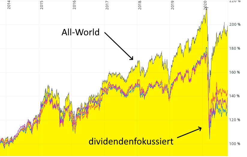 Mit welcher Ertragsrendite können Einkommens-Investoren heute rechnen?