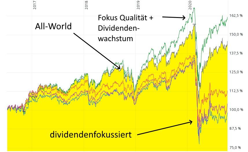Mit welcher Ausschüttungsrendite können Einkommens-Investoren heute rechnen?