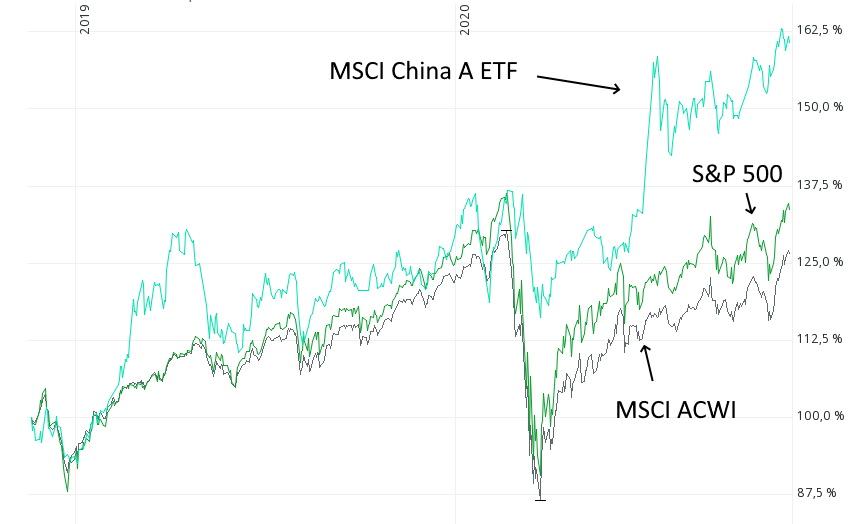 Chinesische Aktien mit Outperformance gegenüber Weltaktienindex - MSCI China, S&P 500 und MSCI ACWI
