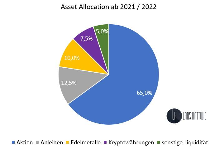 Asset Allocation für den Great Reset - Verteilung von Anlageklassen