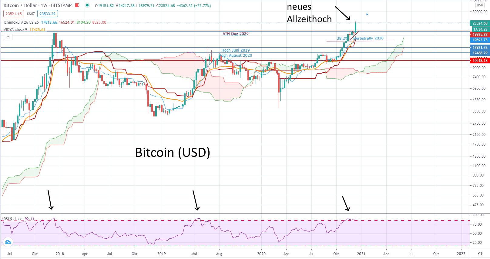 Kryptowährungen werden als neue Anlageklasse entdeckt! - Wochen-Chart des Bitcoin