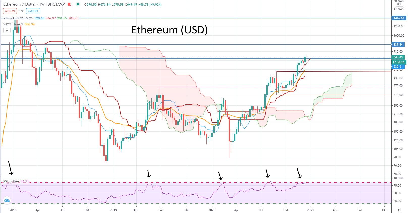 Kryptowährungen werden als neue Anlageklasse entdeckt! - Wochen-Chart von Ethereum