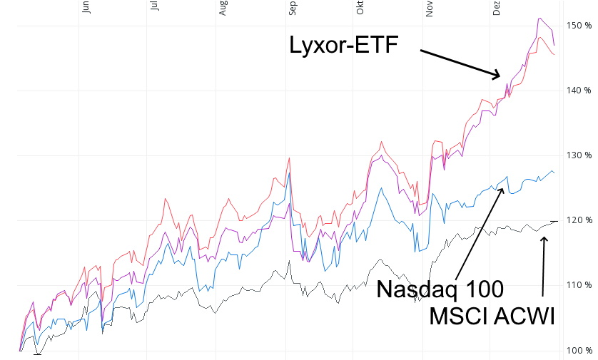 Aktien-ETF mit dynamischen Wachstumsunternehmen - die beiden Lyxor-ETF im Vergleich zum Nasdaq 100 und dem MSCI ACWI