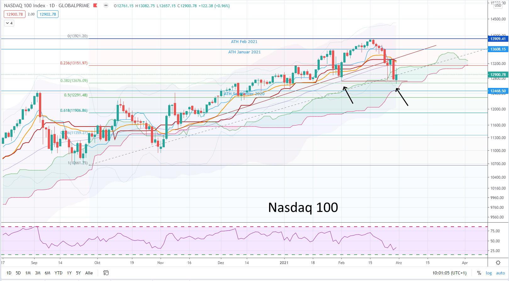 Aktuelle Marktsituation März 2021 - Aktien