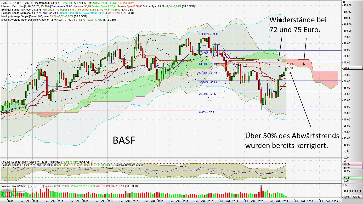 Mehrere deutsche Aktien stehen vor wichtigen Entscheidungen - BASF