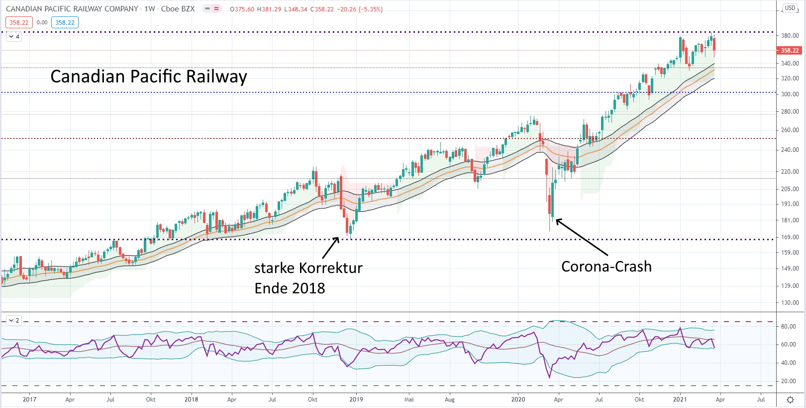 Aktien mit mehrjährigem Aufwärtstrend - Canadian Pacific Railway