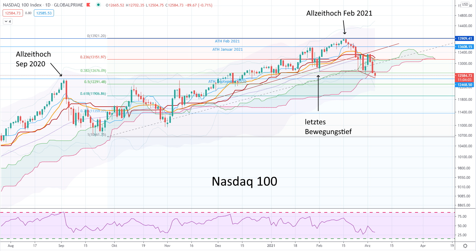 Der Nasdaq 100 befindet sich im Bärenmarkt - Chart Nasdaq 100