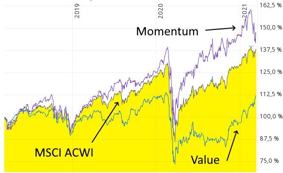 Value-Faktor mit Comeback am Aktienmarkt!