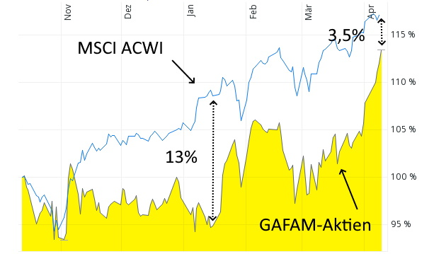Leiten GAFAM einen neuen Aufwärtsschub bei Aktien ein? - GAFAM-Aktien und MSCI ACWI
