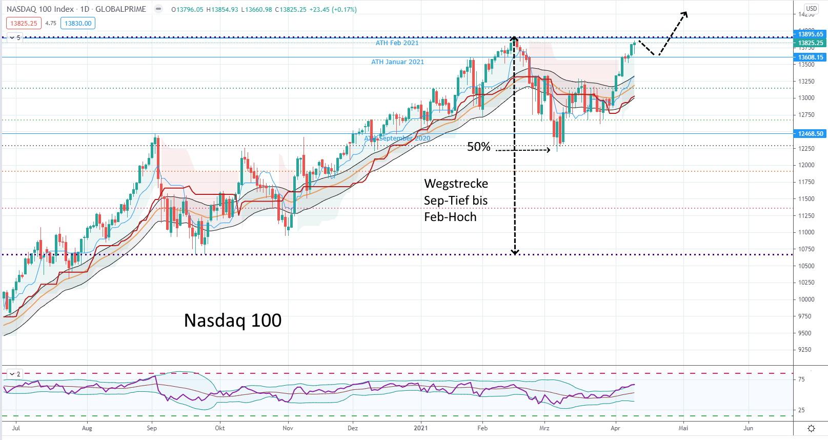 Leiten GAFAM einen neuen Aufwärtsschub bei Aktien ein? Nasdaq 100 seit Sommer 2020