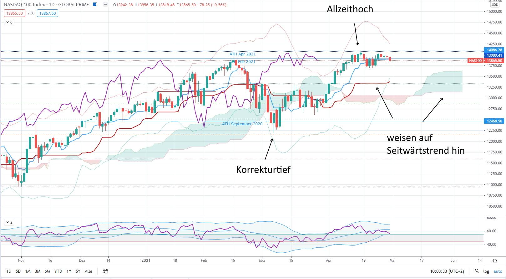 Aktuelle Marktsituation Mai 2021 - Nasdaq 100