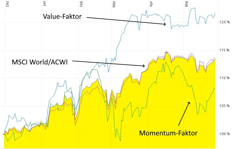 Performancevergleich Weltaktien-ETF - Value-Faktor und Momentum-Faktor November 2020 bis Mai 2021