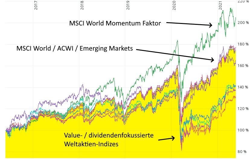 Performancevergleich Weltaktien-ETF - Vergleich über fünf Jahre