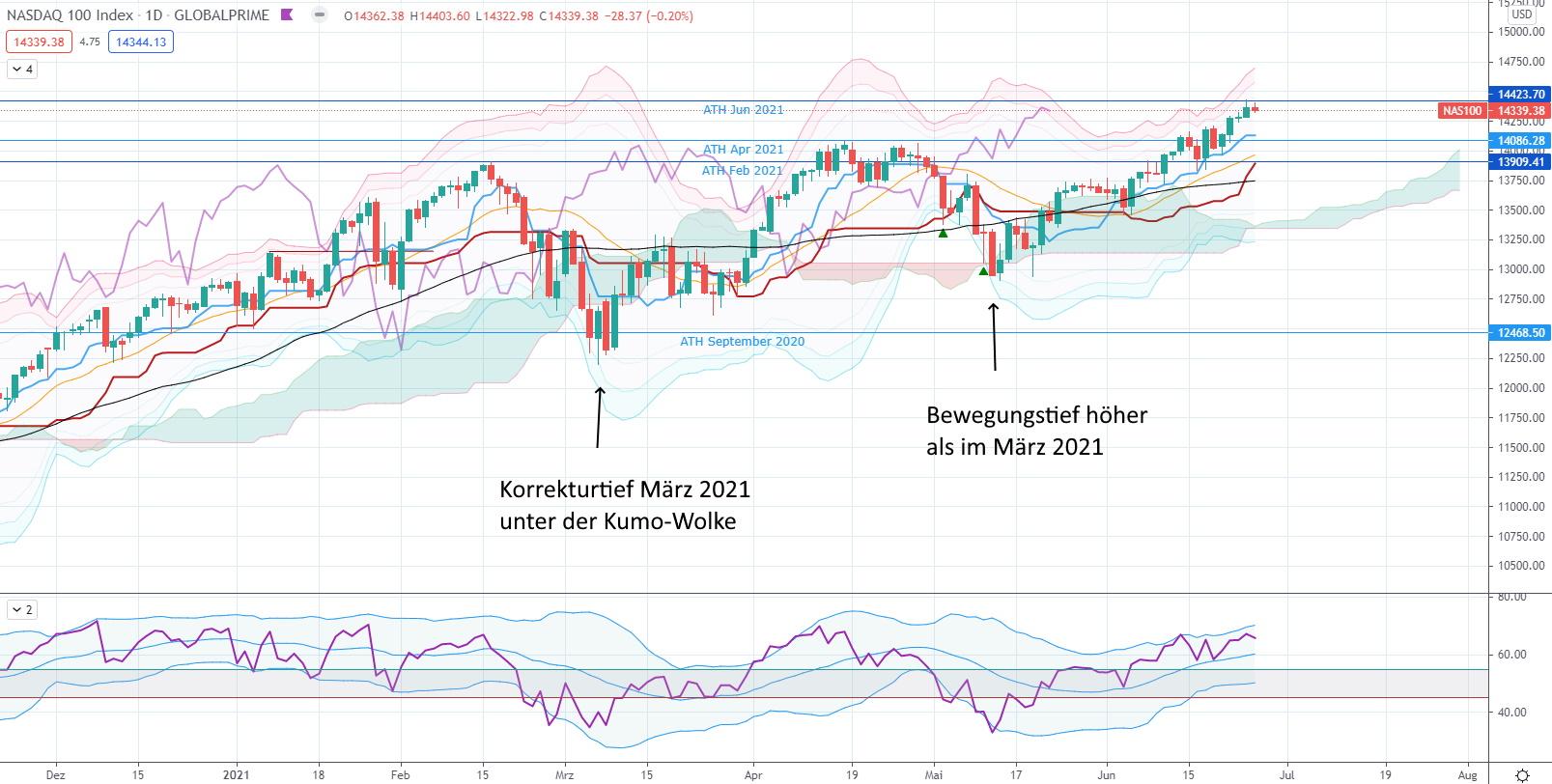 Die Rückkehr der Technologie-Aktien - Nasdaq 100