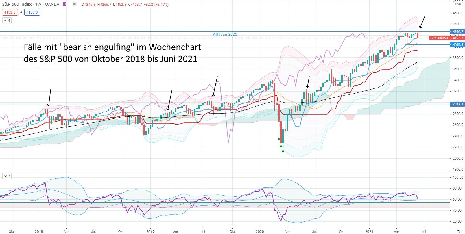 Welche Konsequenzen hat die lange rote Wochenkerze im S&P 500 - S&P 500 von 2018 bis 2021