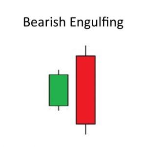 Welche Konsequenzen hat die lange rote Wochenkerze im S&P 500 - bearish engulfing