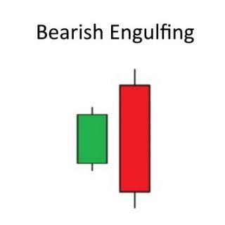 Welche Konsequenzen hat die lange rote Wochenkerze im S&P 500?