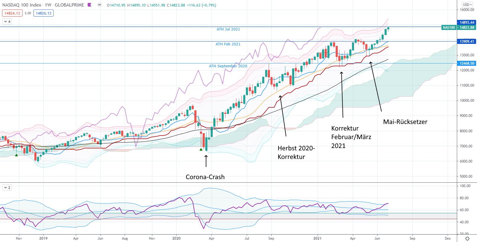 Trends können deutlich länger andauern als erwartet. - Nasdaq 100